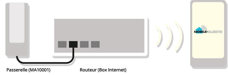 Conexión de la puerta de enlace al router